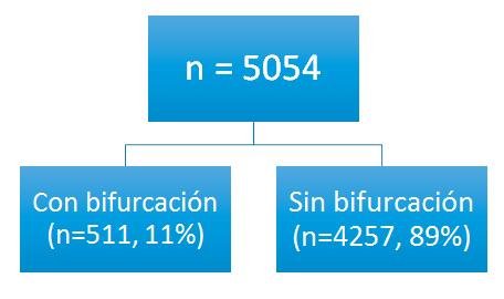 con bifurcaciones vs. sin bifurcaciones