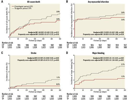 Clopidogrel o ticagrelor en pacientes con síndrome coronario agudo tratados con stents de nueva generación (DES): CHANGE DAPT